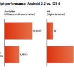 JavaScript效能測試: Android 2.2 vs. iOS 4