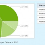 Android版本最新形勢: Android 2.X佔73.8%