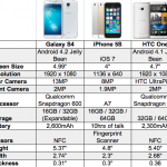 iPhone 5S vs Galaxy S4 vs HTC One!