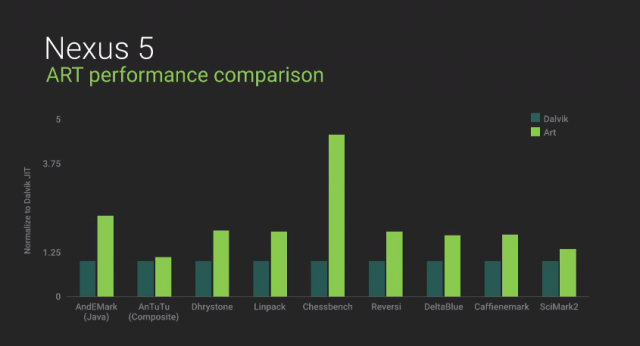 Android-L-performance-1-640x346