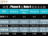 iPhone 6 Plus 與 Galaxy Note 4 規格比較